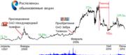Продать акции Ростелеком в Воронеже- дорого! курс стоимость цена